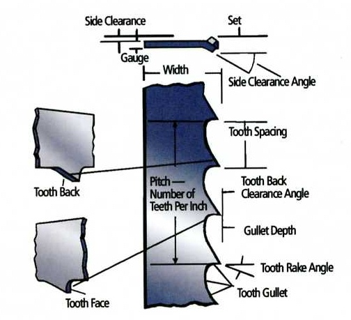 Band saw blade tips and information mikes tools band saw blade terminology courtesy of olson saw greentooth Image collections